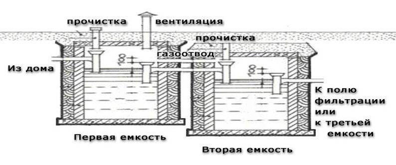 Подземный септик для дачного туалета своими руками