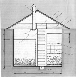 Схема наружного погреба