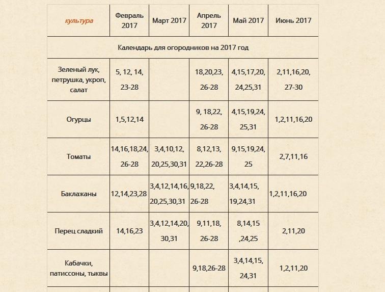 Лунный посевной календарь на 2017 года садовода и огородника: таблица